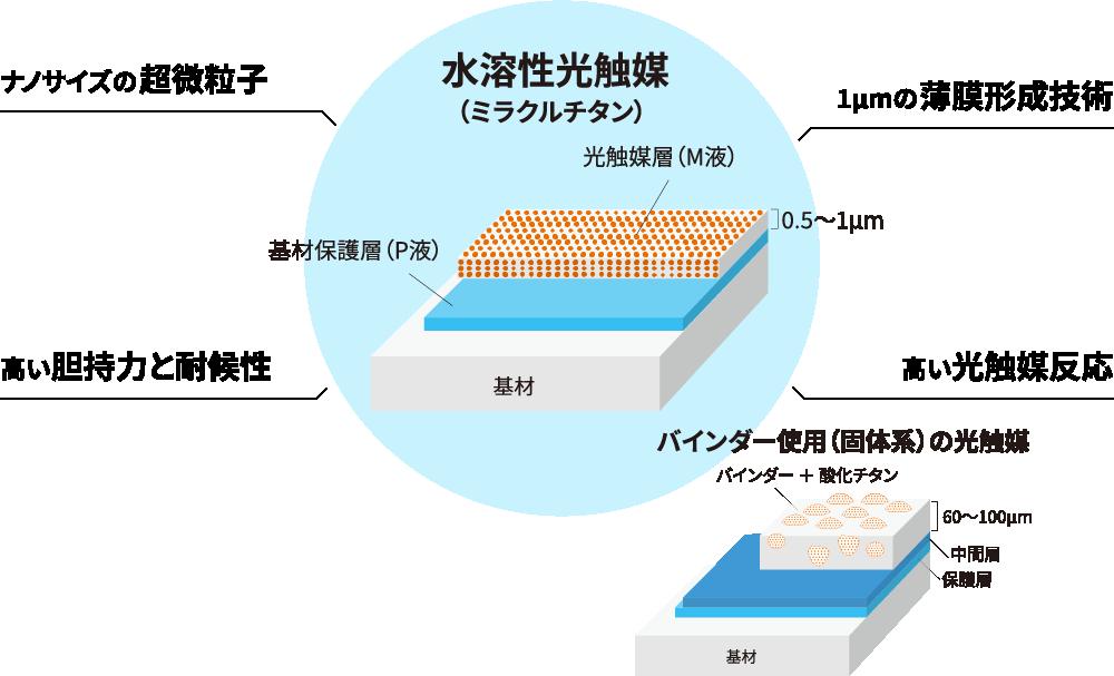 水溶性光触媒の特徴。ナノサイズの超微粒子、高い胆持力と耐候性、1μmの薄膜形成技術、高い光触媒反応があります。